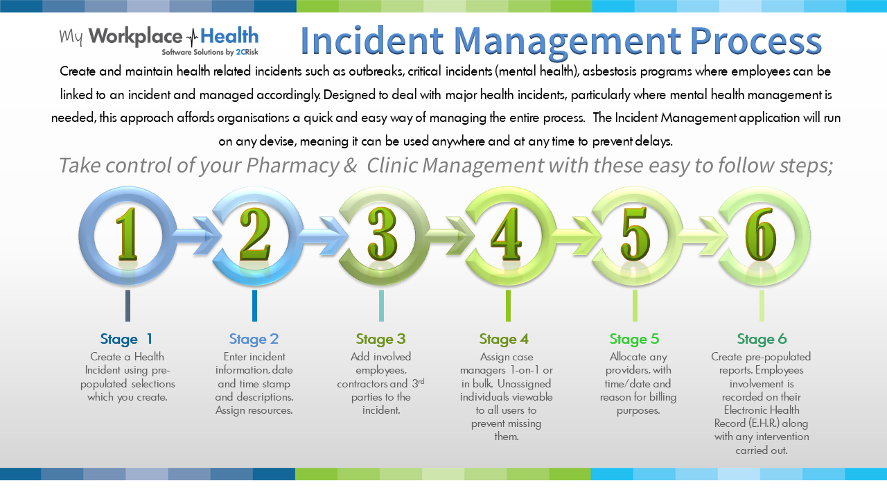 Incident Management Software Process