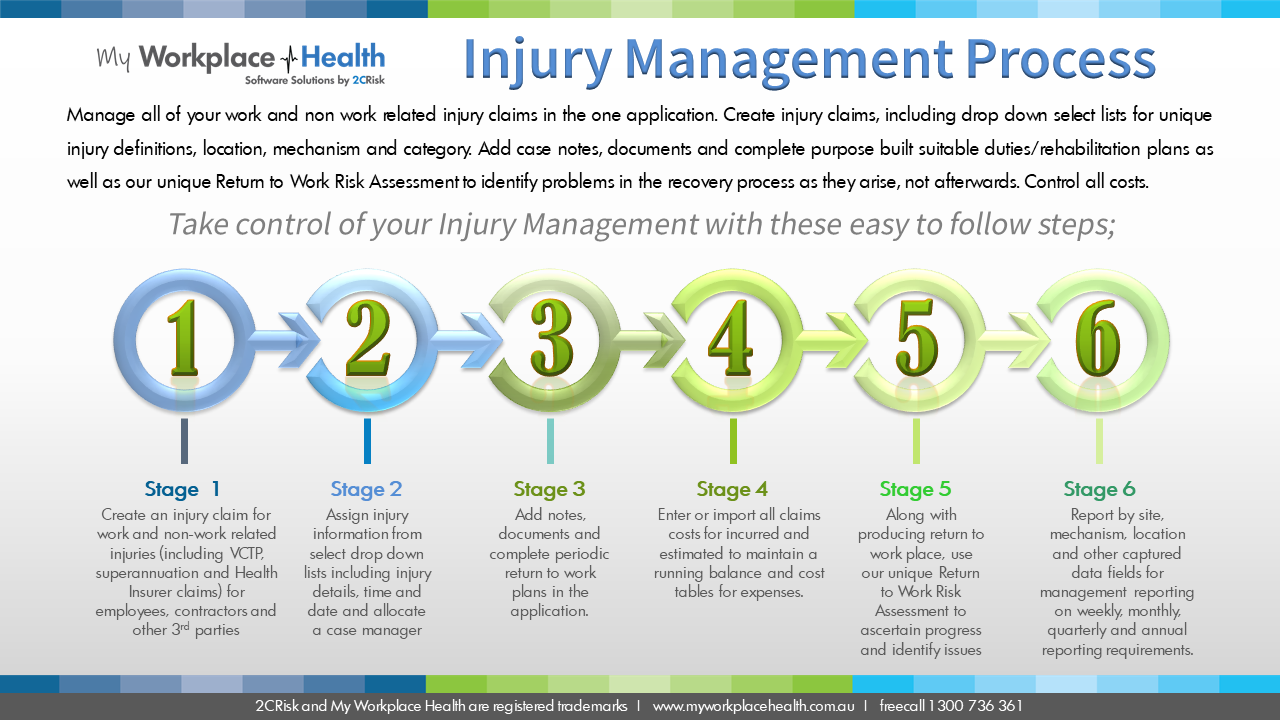 Injury Management Software Process
