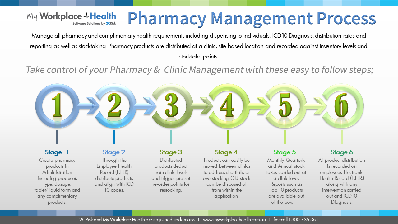 Pharmacy Management Software Process