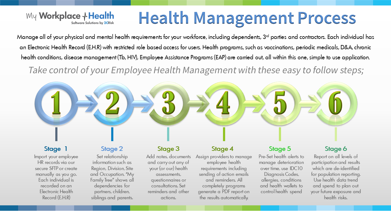 Health Management Software Process